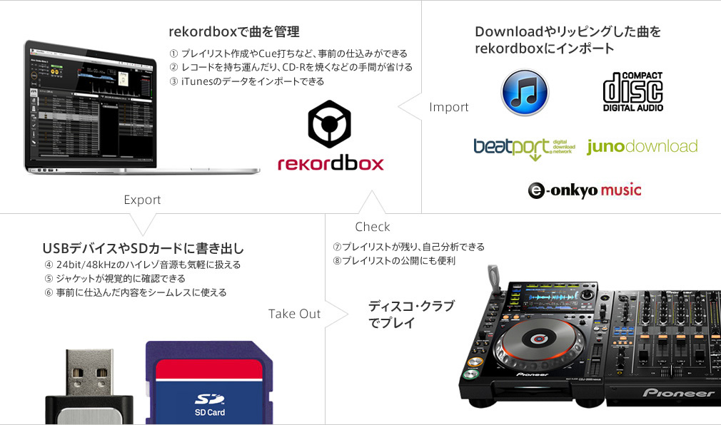 clubberia feature 110 -Pioneer rekordbox-| クラベリア